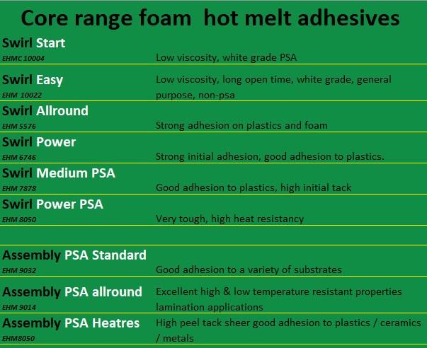Foam hot melt adhesives
